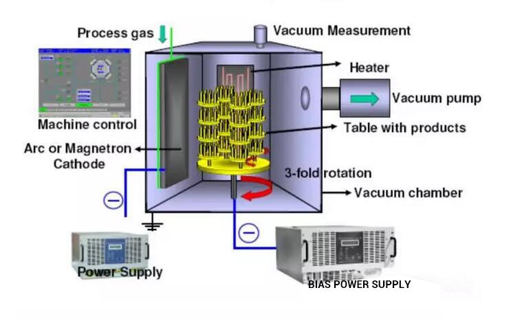 نمایش اجزای تشکیل دهنده محفظه خلا و مراحل آبکاری PVD